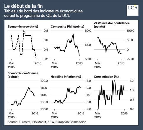 graphique - QE - BCE