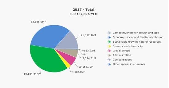 graphique - budget 2017 - UE