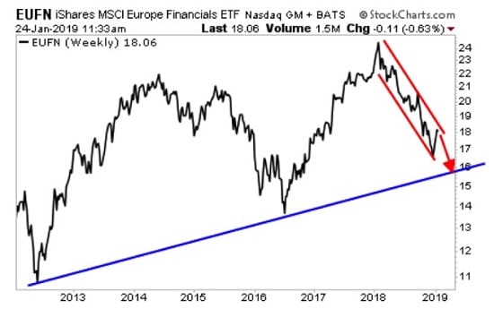 graphique - ETF MSCI Europe Financial.