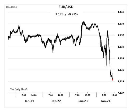 graphique eurodollar