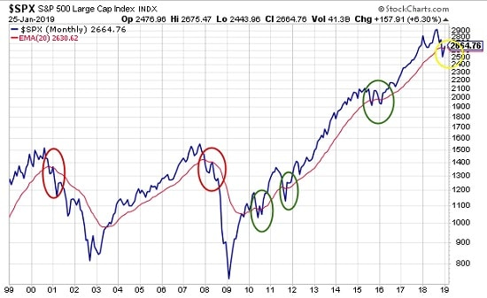 graphique S&P 500