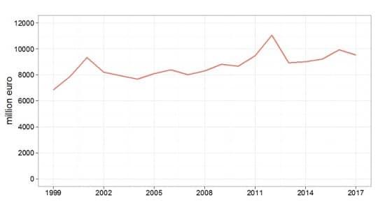 graphique - banques centrales - europe