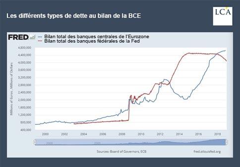 graphique - banqyes centrales - eurozone - BCE - Fed