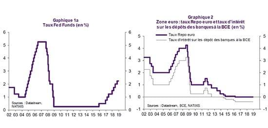 graphique - BCE - Fed -taux directeurs