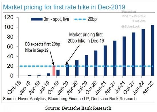 graphique - BCE - Haver Analytics - Deutsche Bank Research