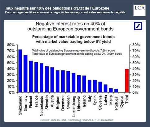 graphique - taux négatifs - obligations d'Etat - Eurozone