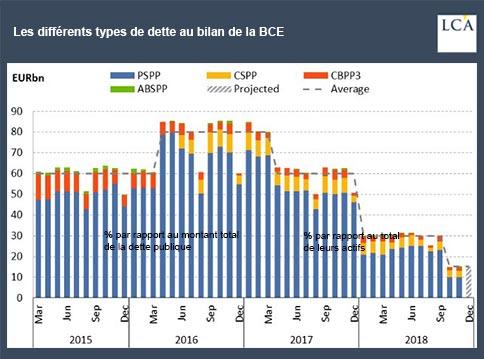 graphique - dette - BCE