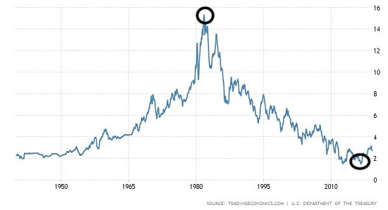 graphique - taux d'intérêt du bon du Trésor américain