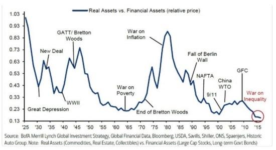 graphe - financiarisation de l'économie