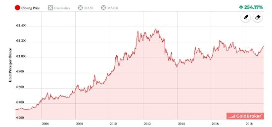 graphe or -euro