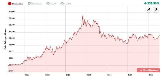 graphe or - dollar