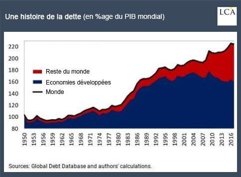 graphe - dette - PIB mondial