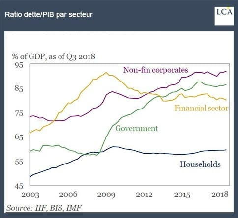 graphe Ratio dette/PIB