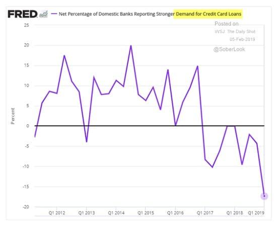 graphe - Demande de prêts associés aux cartes de crédit