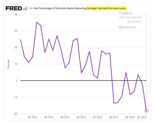 graphe - Demande de prêts automobiles