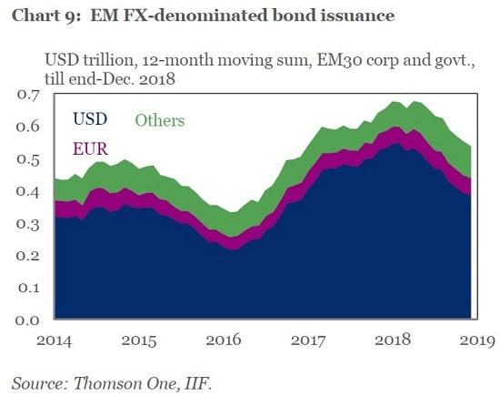 graphique - dette