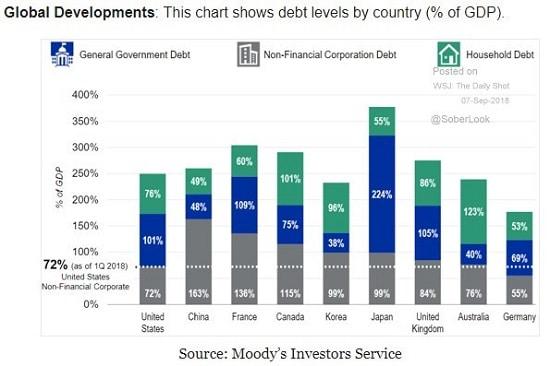 graphe - Moody's - dette