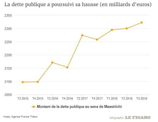 graphe - France- dette publique