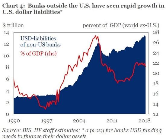 graphe - banques non américaines