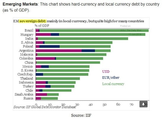 graphe - dette publique - marchés émergents