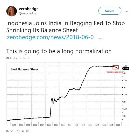 graphe - Indonésie - Inde - Fed -