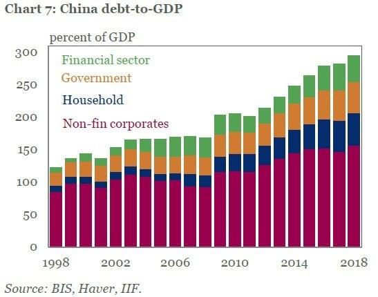 graphe Ratio dette globale/PIB en Chine