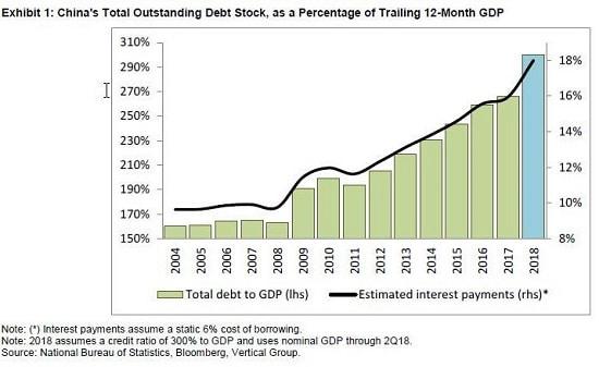 graphe - dette - PIB Chine