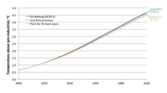 graphe - changement climatique