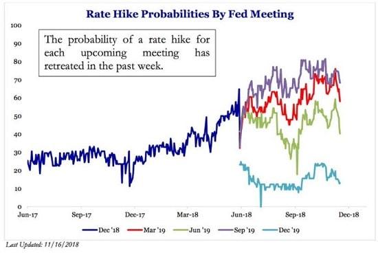 graphe- taux - Fed