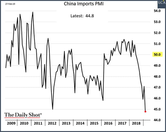 graphe - importations chine