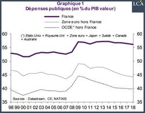 graphique dépenses publiques france zone euro OCDE