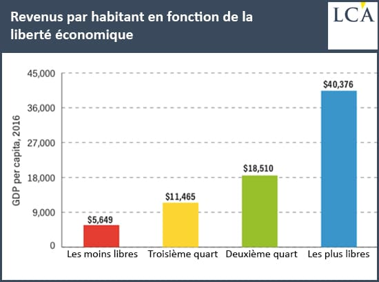 graphique revenu par habitant fonction liberté économique