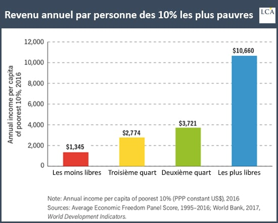 graphique revenu par habitant des plus pauvres fonction liberté économique