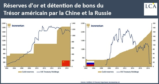 Graphique Réserves d'or et de bons du Trésor en Chine et Russie