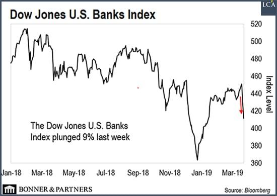 cours dow jones banques américaines