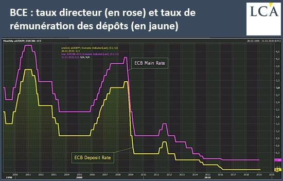graphique taux directeur et de rémunération des dépôts de la BCE