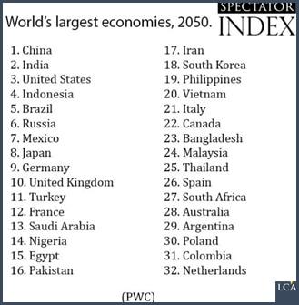 liste des pays qui auront les plus importants PIB en 2050