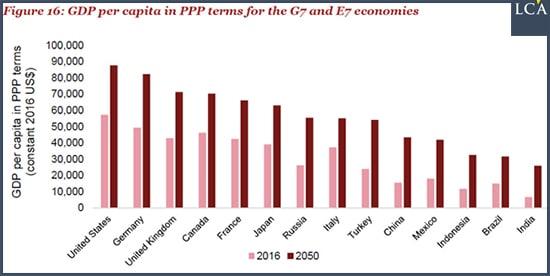 PIB par habitant PPA pour le G7 et le E7