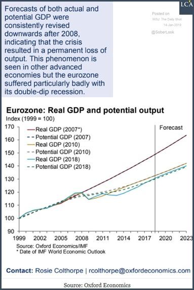 graphique PIB réel et potentiel en zone euro