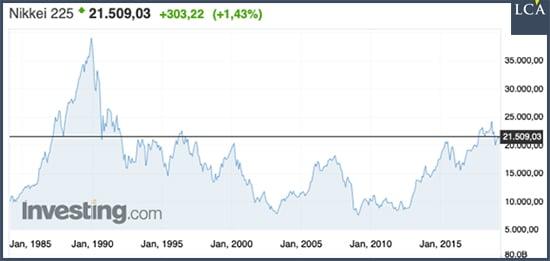 graphique cours du Nikkei 225
