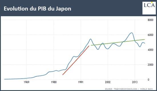 graphique évolution du PIB du Japon