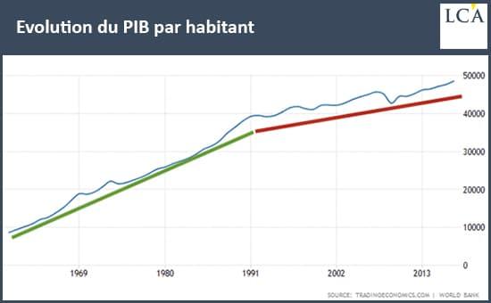 graphique évolution du PIB par habitant du Japon