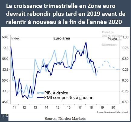 croissance trimestrielle en zone euro graphique Nordea