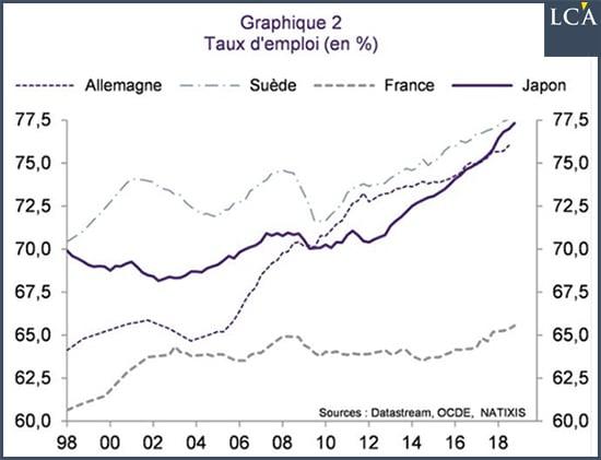 graphique taux d'emploi