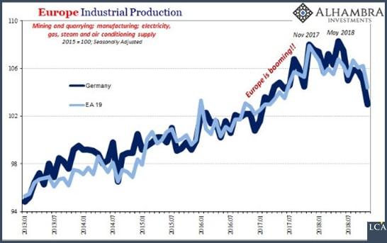 graphique production industrielle Allemagne et Zone euro