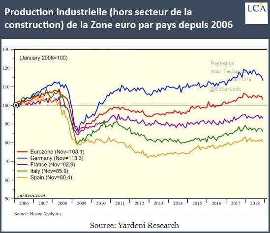 graphique production industrielle hors construction dans la zone euro et par pays depuis 2006