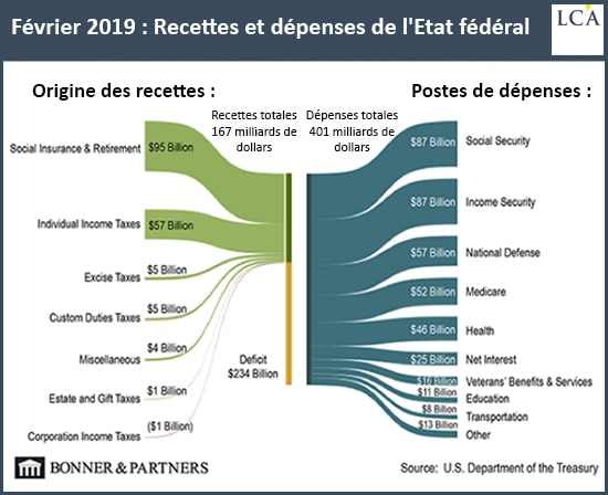 graphique recettes et dépenses de l'Etat fédéral