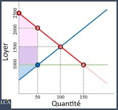 graphique équilibre des loyers évolue