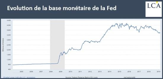 graphique évolution de la base monétaire de la Fed