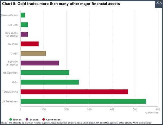 graphique or est plus échangé que tout autre actif financier majeur